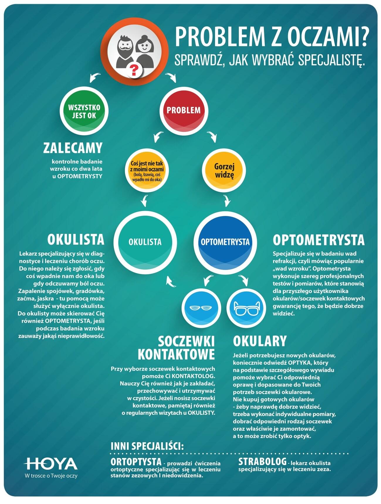 infografika hoya