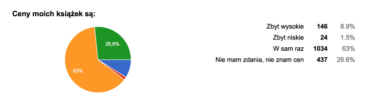 jasonhunt-2016-formularze-google-2016-10-22-06-26-48