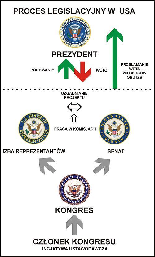 500px-proces_ustawodawczy_usa